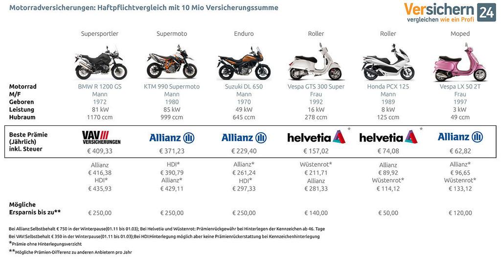 Meistgekaufte Motorrader 2011 Versicherungen Im Test Favoriten