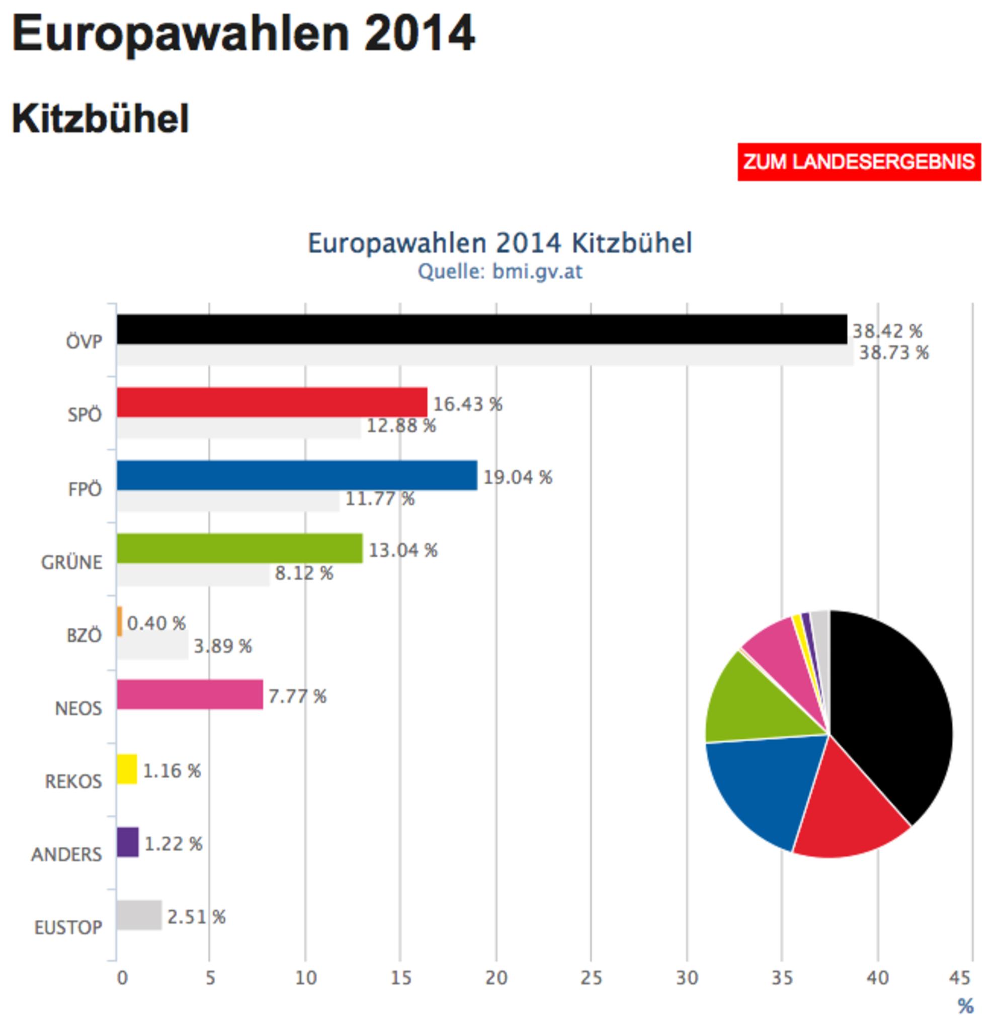 Ergebnis KitzbГјhel