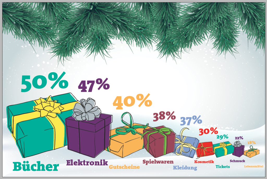 Weihnachten: Die beliebtesten Geschenke der Wiener - Wien