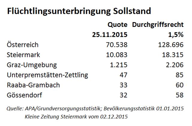 Speed-Dating mit Spitzenkandidat_innen in Raaba-Grambach