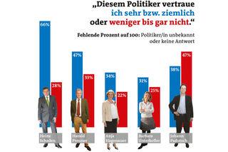 Stadtblatt-Politbarometer.
