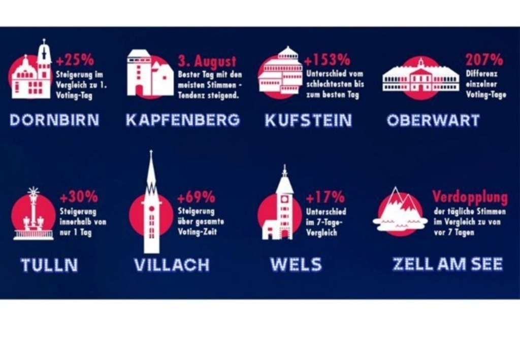 Voting Halbzeit Beim Red Bull ö3 Konzertspektakel Tulln