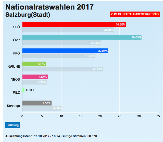 Die Ergebnisse der Stadt Salzburg