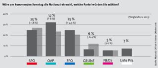 Die Akonsult-Umfrage behielt bei den ersten drei Plätzen recht. Schon im August veröffentlichten wir eine Umfrage zur Nationalratswahl 2017. (Foto: Ausgabe KW33)