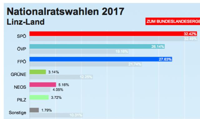 So wählte der Bezirk Linz-Land (Ergebnis ohne Wahlkarten) – Gemeindeergebnisse finden Sie auf meinbezirk.at/wahl17-ooe