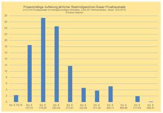 Ein einzigartiger Kostenvergleich, die jährlichen Restmüllgebühren Grazer Privathaushalte.