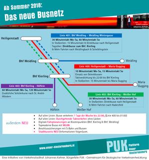 Die Infografik zeigt die wesentlichen Neuerungen zum Regionalbusnetz.