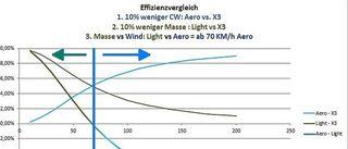 ab 70 km/h wird bei einem X3 die Aerodynmaik sehr ungünstig - vorher ist es eher Gewicht
