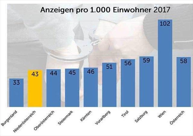 Insgesamt 71.391 Anzeigen gab es im vergangenen Jahr in Niederösterreich. Das ist der niedrigste Wert der letzten zehn Jahre.