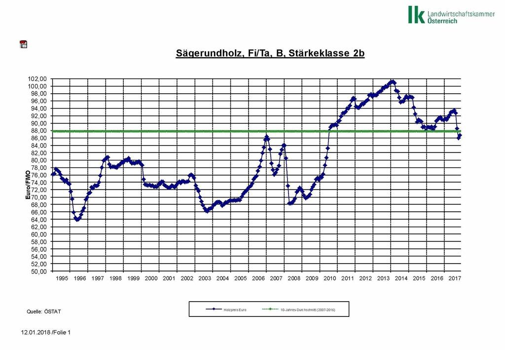 Atemberaubend Holzmarktbericht Jänner 2018 - Gmünd &FF_42