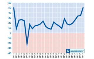 Das Konjunkturbarometer liegt zurzeit so hoch wie seit 2011 nicht mehr.