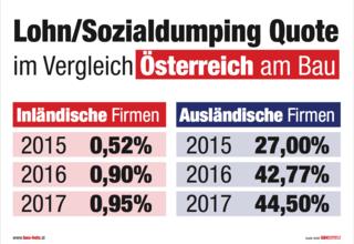 Vor allem im Bausektor fallen ausländische Unternehmer mit einer hohen Quote bei Lohn- und Sozialdumping auf.