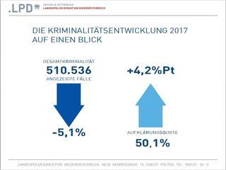 Die Kriminalitätsentwicklung in Österreich auf einen Blick. Auch in Niederösterreich zeigt sich eine Abnahme der Anzeigen und eine Steigerung der Aufklärungsquote.