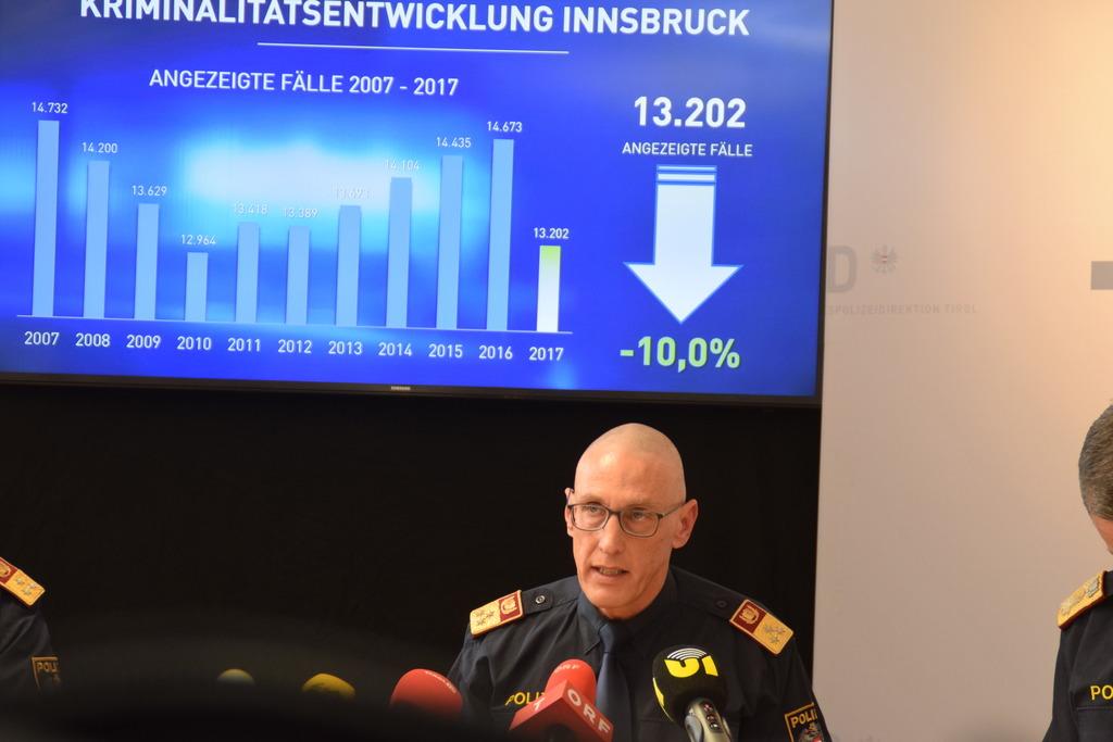 Die Zahl der Anzeigen ist in Innsbruck besonders deutlich gesunken. Zehn Prozent weniger Fälle sind der Polizei 2017 gemeldet worden. Im Bild: Stadtpolizeikommandant Martin Kirchler.