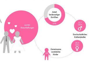 Eheglück oder Liebesaus? Der Bezirksblätter-Atlas zeigt dir, anhand der Daten von Statistik Austria, wie viele Scheidungen und Eheschließungen es in deinem Heimatbezirk 2017 gab.