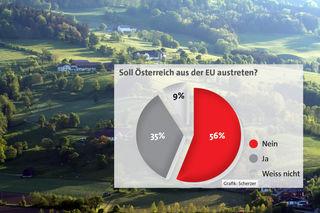 Die Mehrheit ist gegen einen Austritt Österreichs aus der EU.