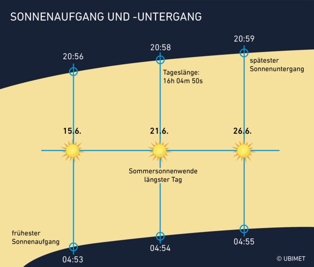 1. Entwicklung von Sonnenaufgang und -untergang rund um die Sommersonnenwende.