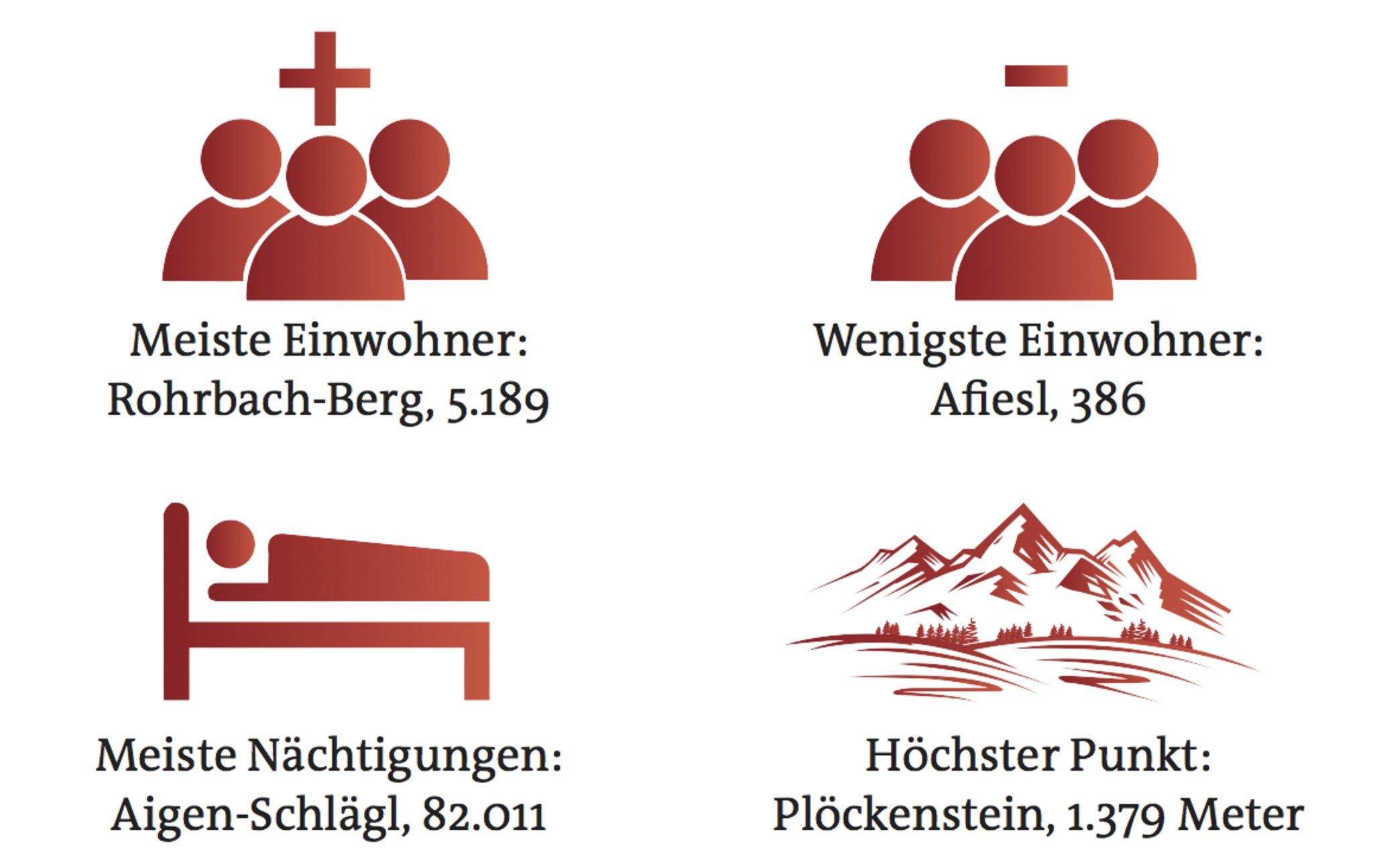 Kennenlernen und genieen: Marketingverein Rohrbach