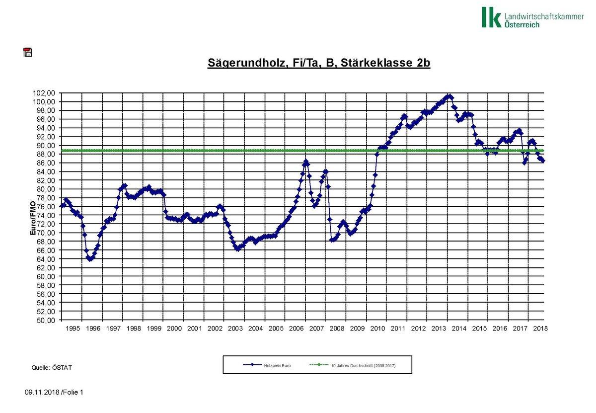 Atemberaubend Holzmarkbericht November 2018: HOLZMARKT - Gmünd &DA_57