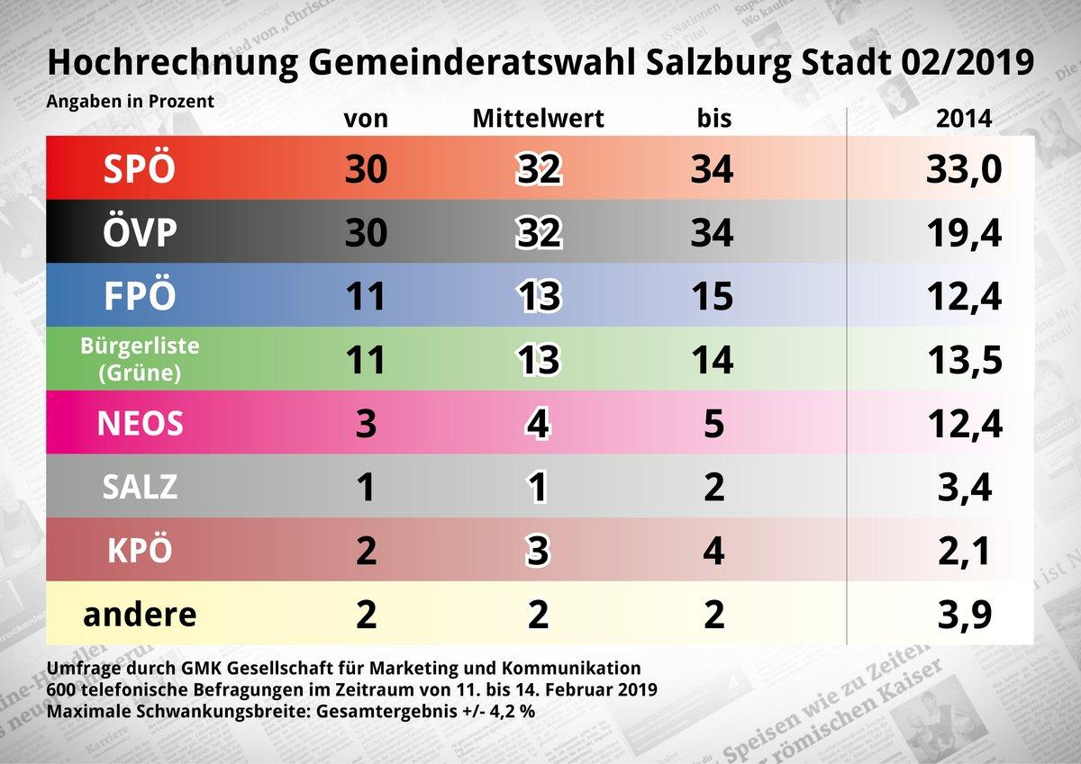 Wahl 2019 Exklusive Umfrage Kopf An Kopf Rennen Zwischen Ovp Und