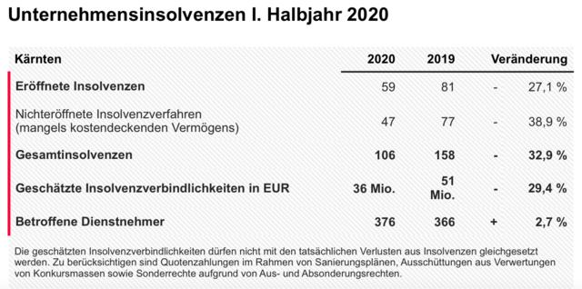 Rückgang der Insolvenzen in Kärnten im ersten Halbjahr