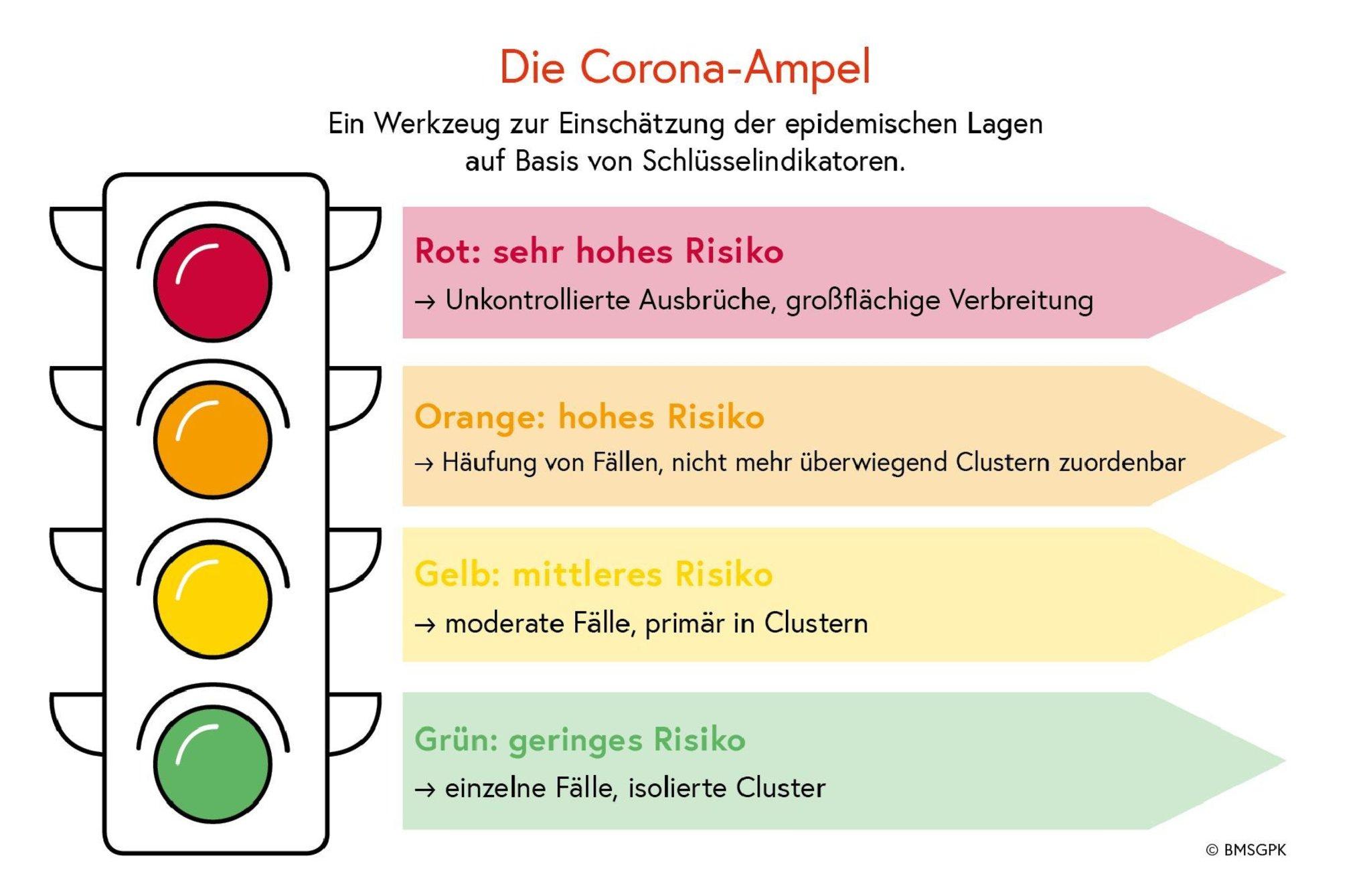 Corona Ampel österreich