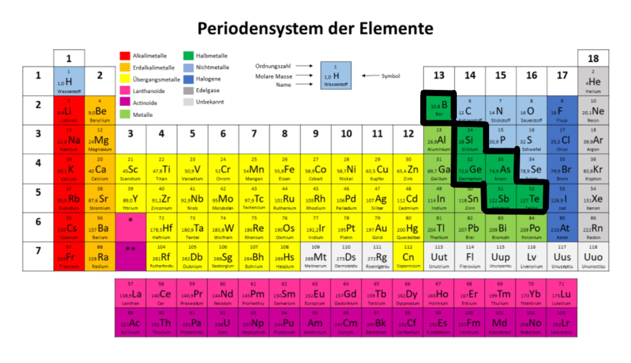 Elemente Des Periodensystems