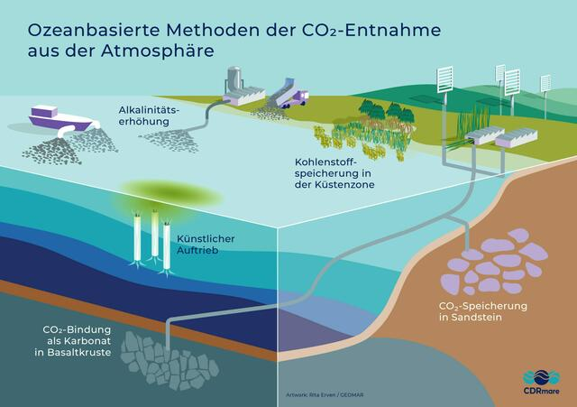 Ocean-based methods of removing carbon dioxide from the atmosphere